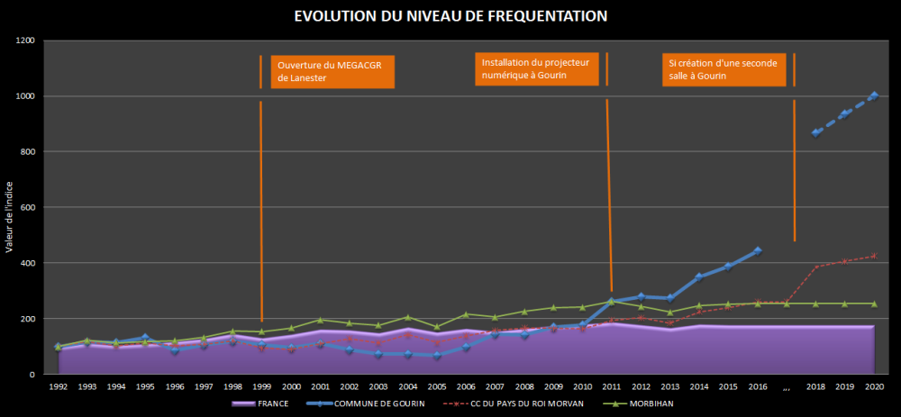 evolution-niveau-de-frequentation